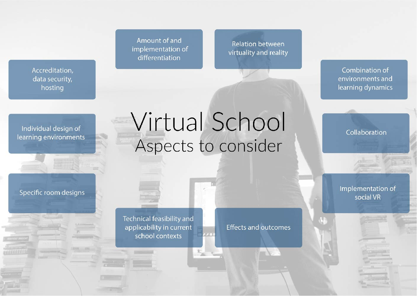 Virtual School Aspects to consider; Institut für digitales Lernen